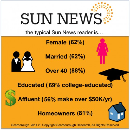 sun news readers2014