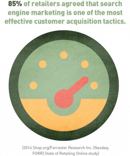 SEO acquisition tactics