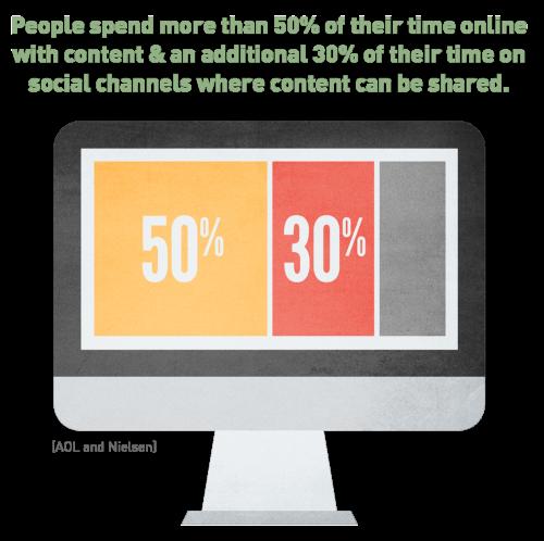 content marketing stat