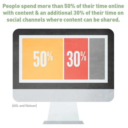 content marketing stat