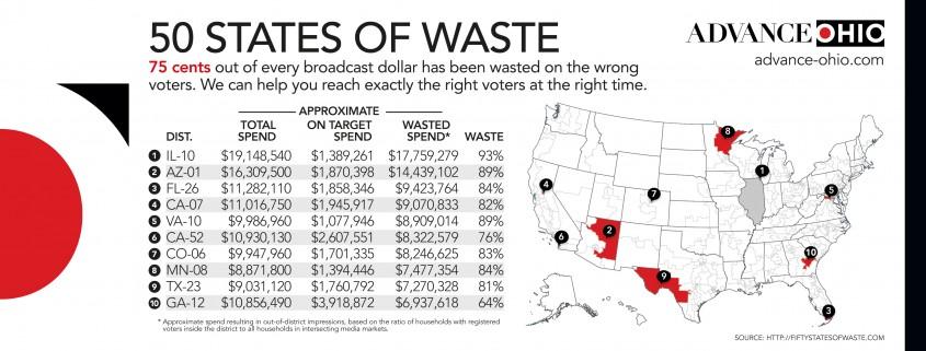 political waste