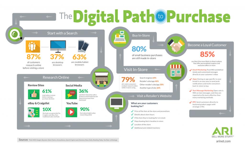Digital Path To Purchase Diagram Advance Ohio